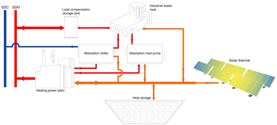 District Heating Diagram